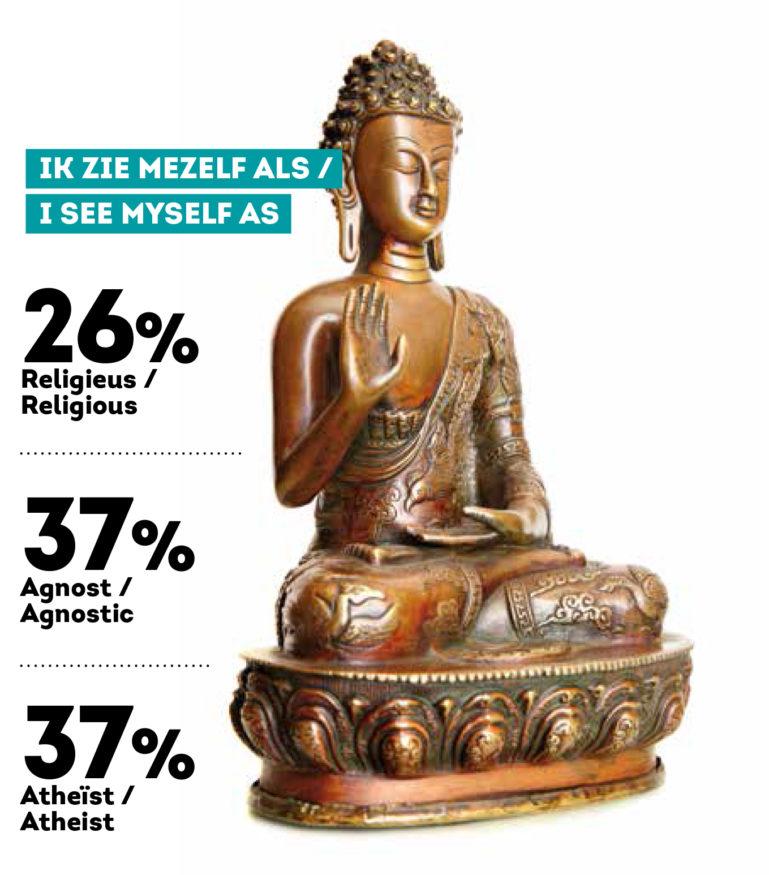 infographic religieonderzoek EM 4