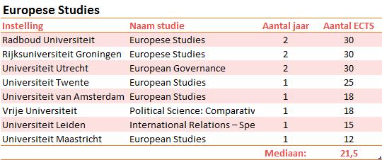 scripties-europese-studies
