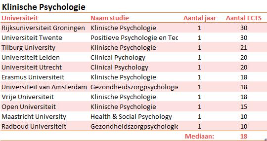 scripties-klinische-psychologie