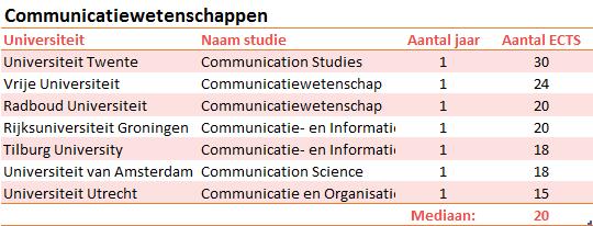 scripties-communicatiewetenschappen