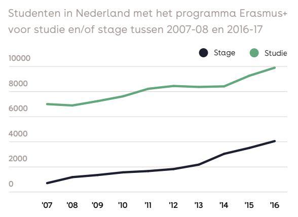 int-uitwisselingsstudenten-in-NL-2007-2018