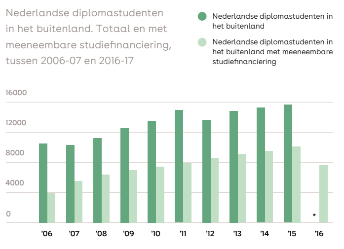 nl-diplomastudenten-met-msf