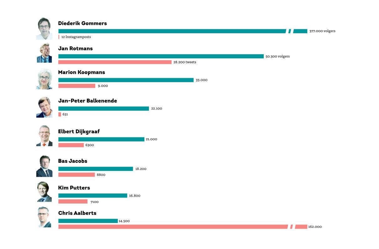 social media eur wetenschappers infogramic