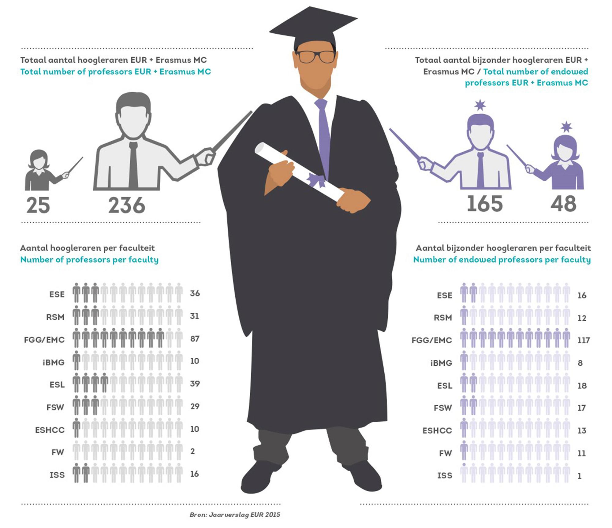 infographic_bijzonderhoogleraar