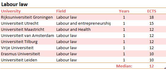 scripties-arbeidsrecht-EN