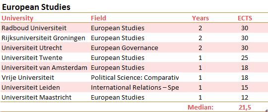 scripties-europese-studies-EN