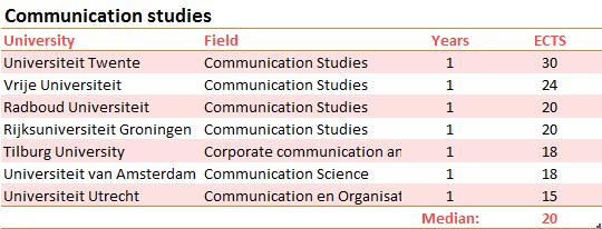 scripties-communicatiewetenschappen-EN