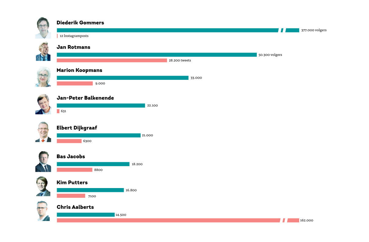 social media eur wetenschappers infogramic (1)