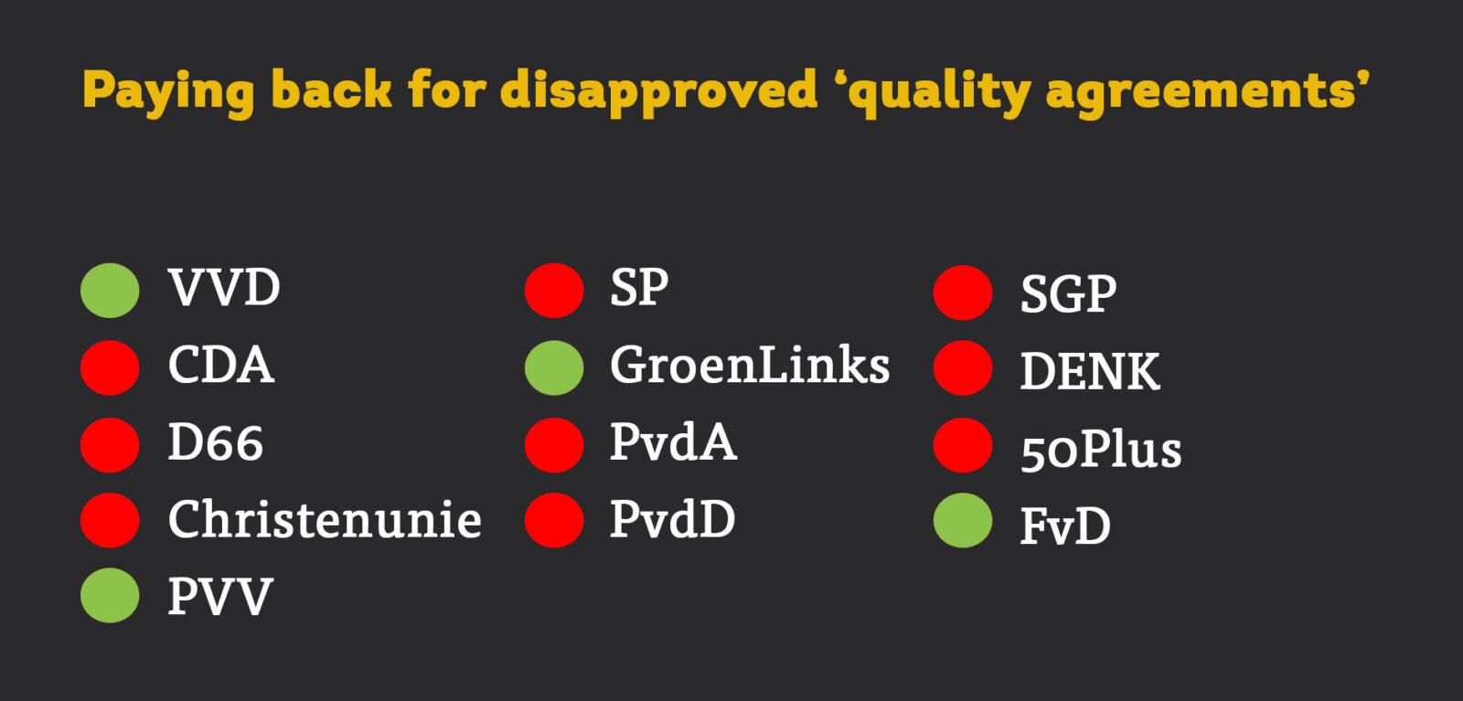 motie terugbetalen kwaliteitsafspraken EN