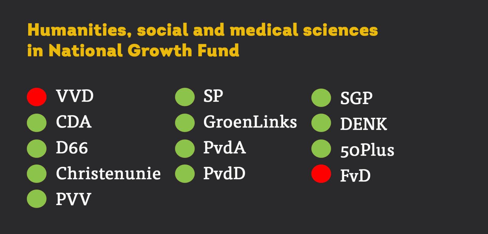 motie groeifonds EN