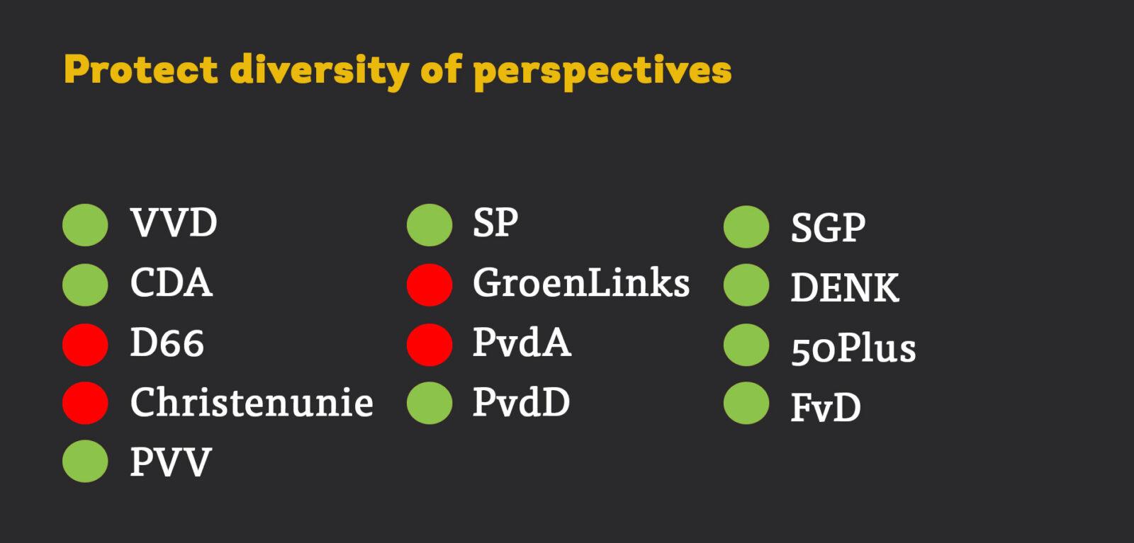 motie diversiteit perspectieven