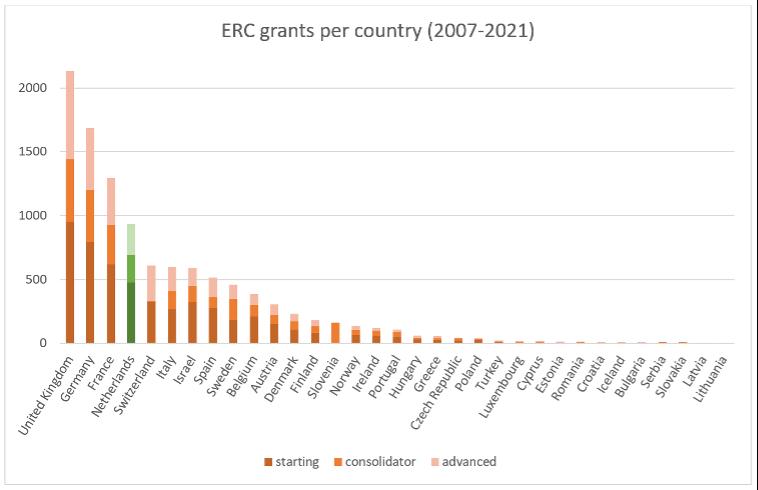 ERC grants per country (2007-2021)